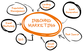 chi-tiet-ve-inbound-marketing